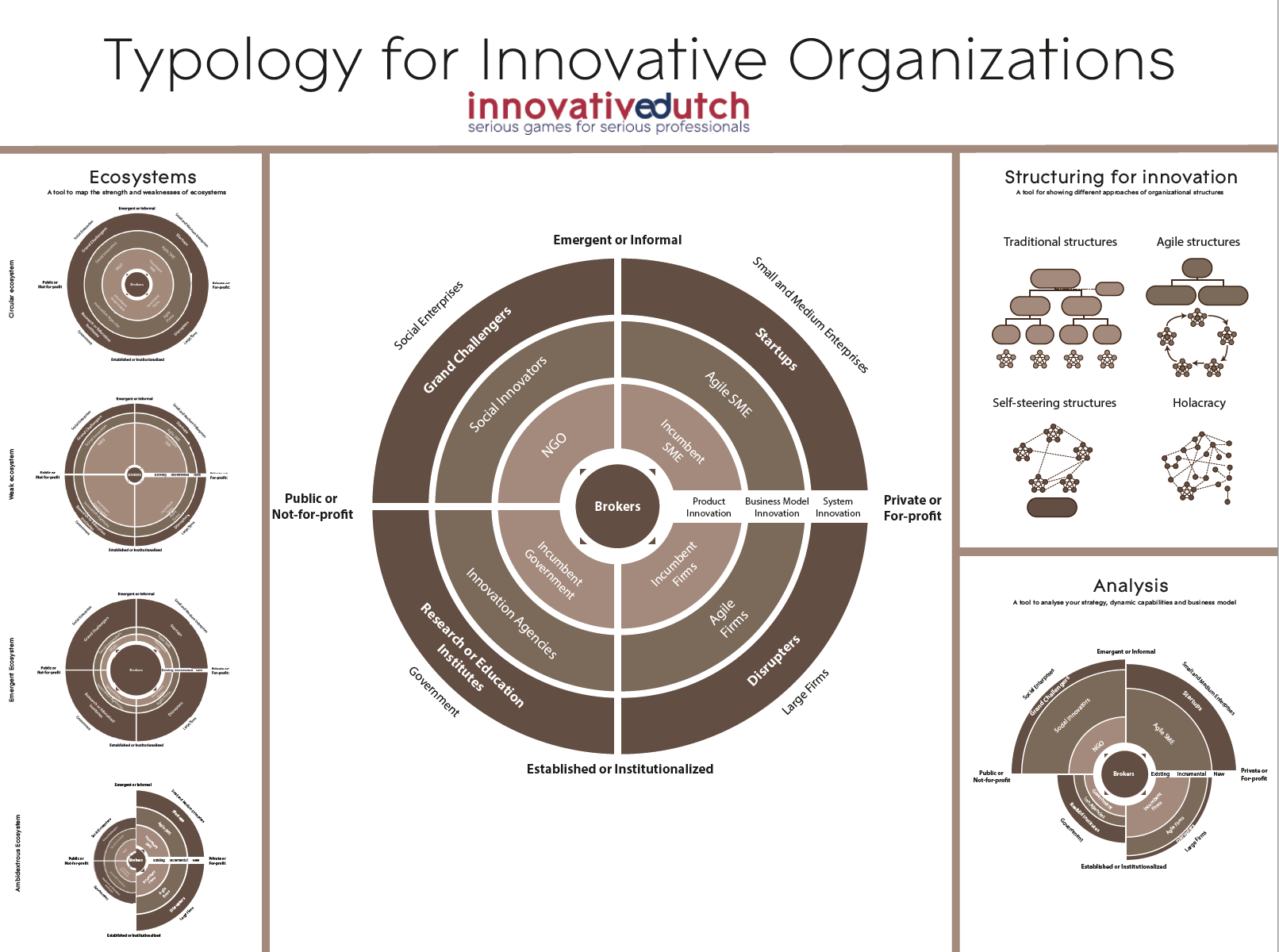 Typology for Innovative Organizations.