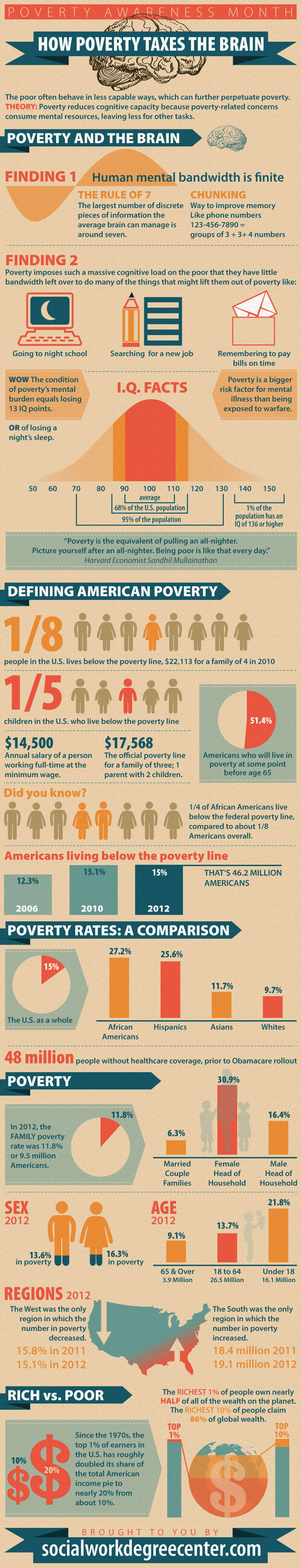 Poverty-on-the-Brain-569bf1a5f89409bff3ea9089053275ec.jpg