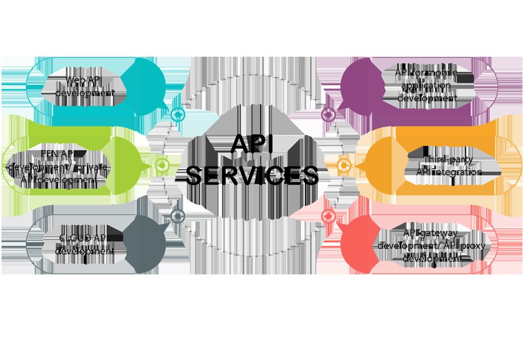 API development company services gkmit