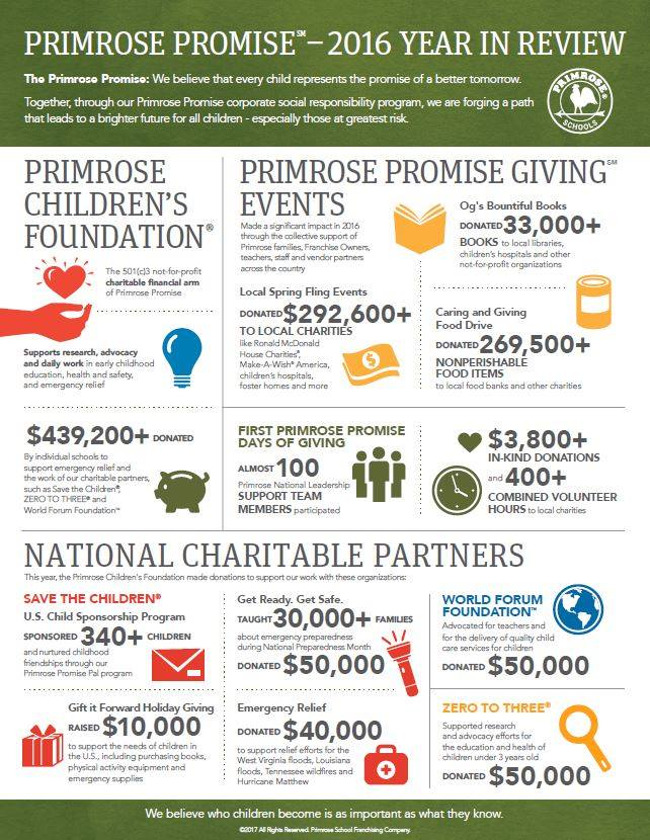 """Info-graphic describing the different kind of donations Primrose schools have made for the """"Primrose Promise"""" initiative"""