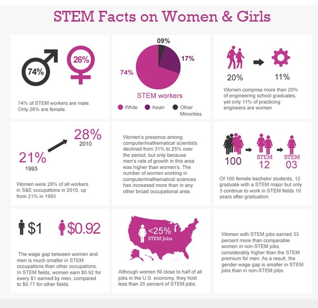 stem-facts-on-women-girls.jpg