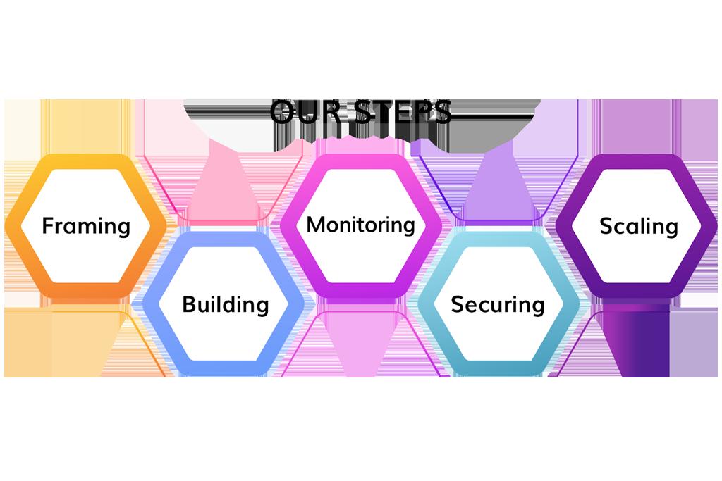API development steps gkmit
