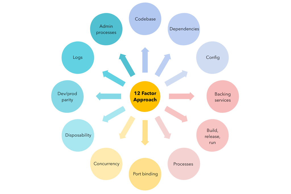 mobile application development company-12 factor approach-gkmit