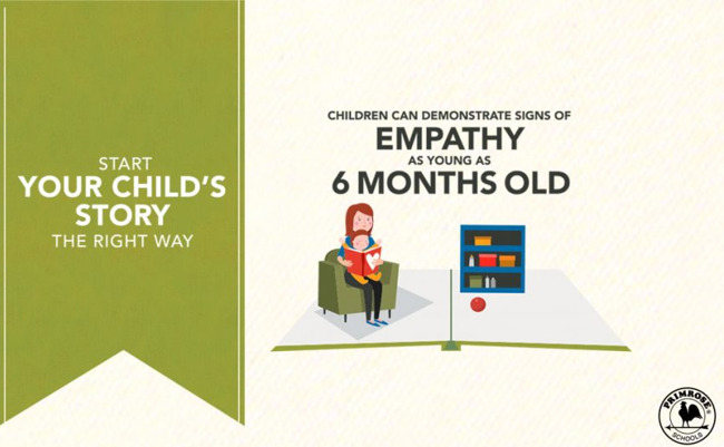 Illustrated poster stating that children as young as six months can display signs of empathy