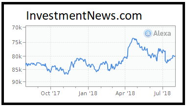 InvestmentNews Web Traffic
