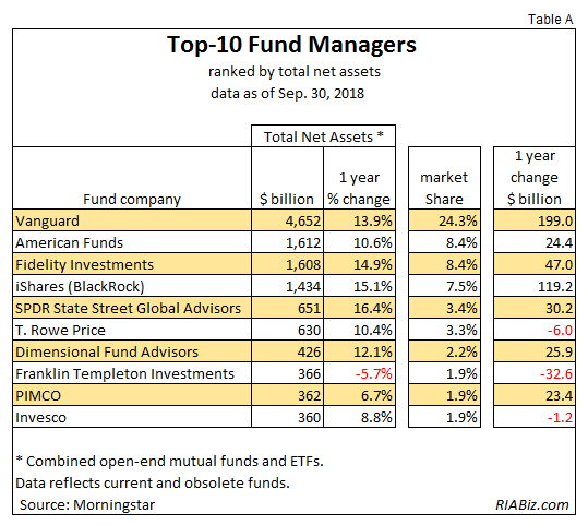 Top Ten Fund Managers