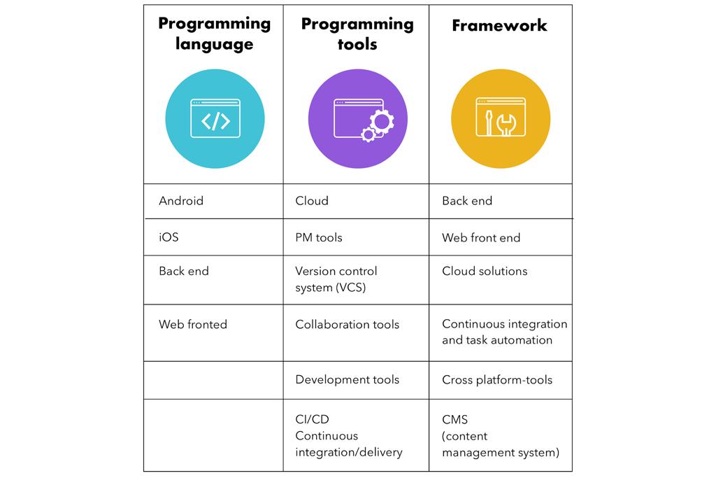 team as a service:programming-language-tools-framework-techniques-development-gkmit