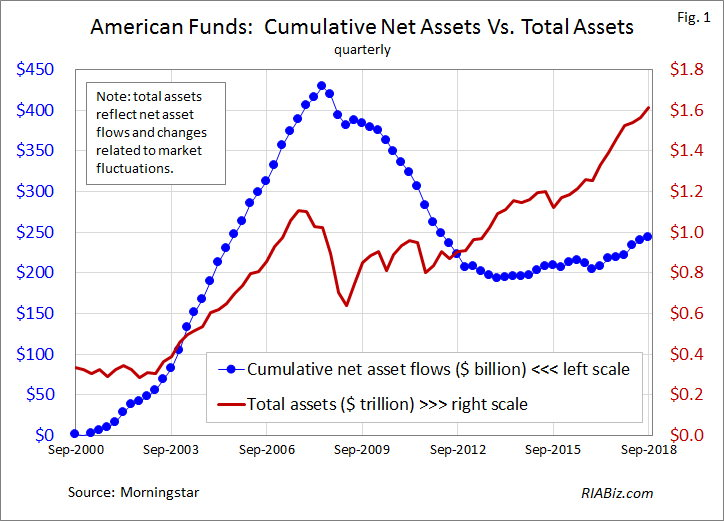 Cumulative Net Assets