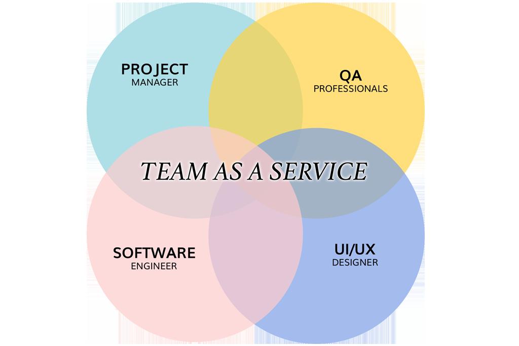 team-as-a-service-gkmit