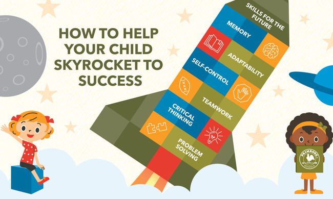 Info-graphic explaining the skills a child needs to succeed in the future