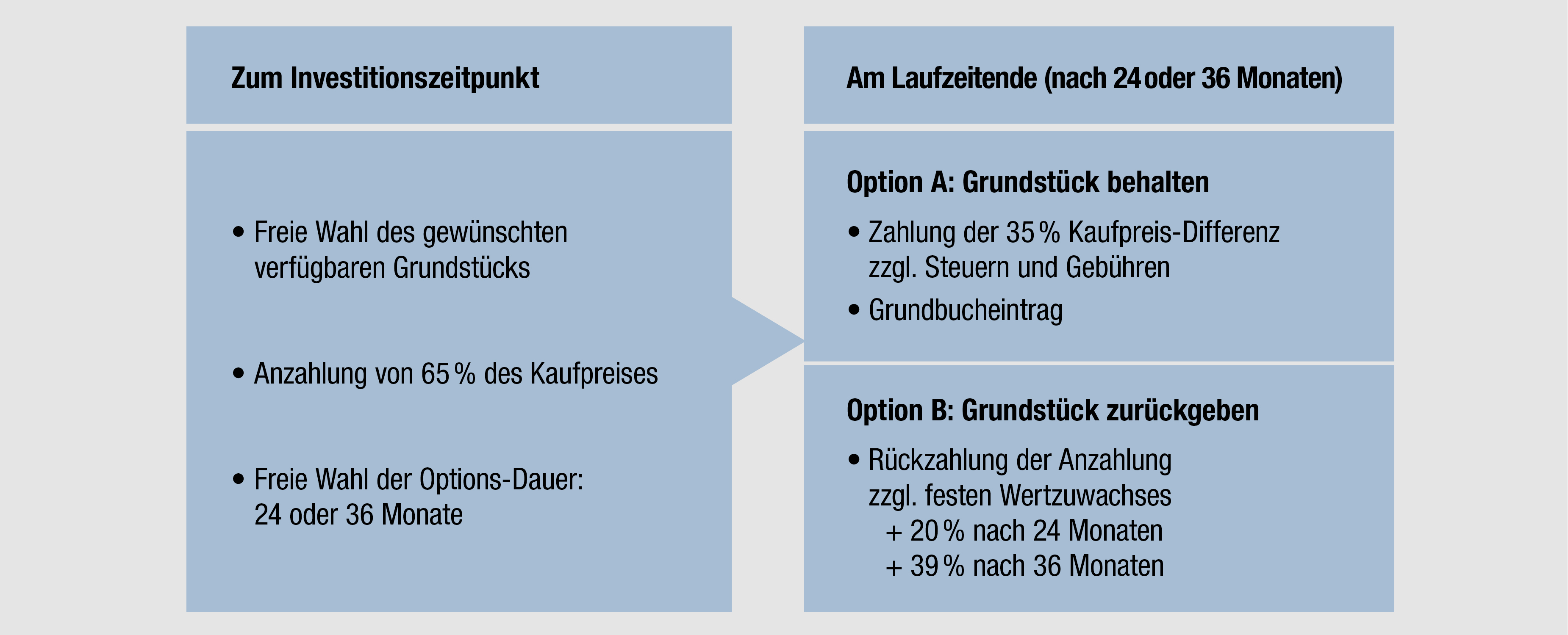 Immobilien in Hamburg - Informationen Grundstücks-Optionskauf im Forest Lakes Country Club.jpg