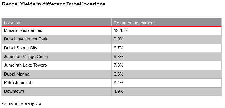 Real estate in Dubai, United Arab Emirates - ROI compare new.PNG