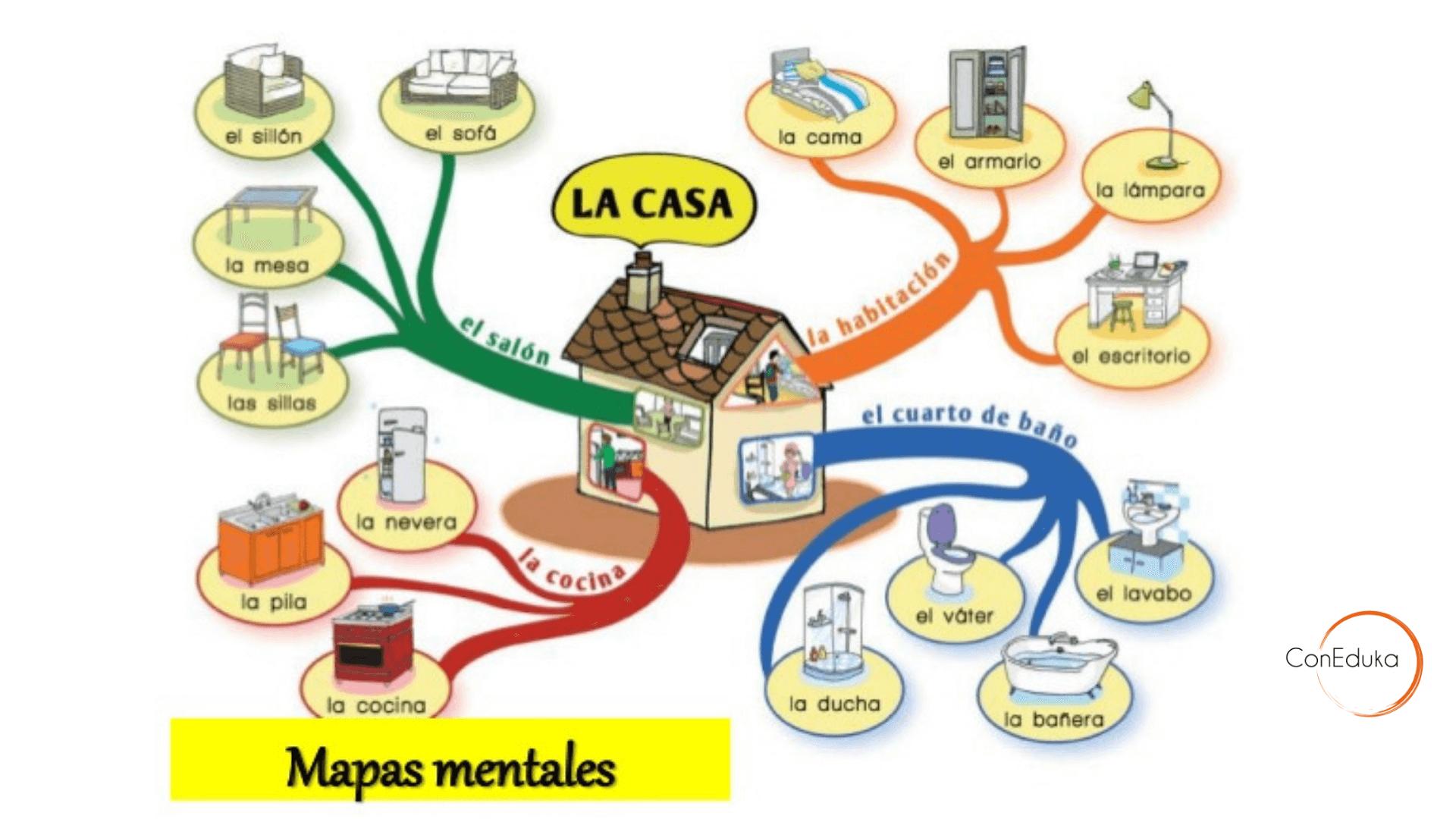 mapas mentales para niños