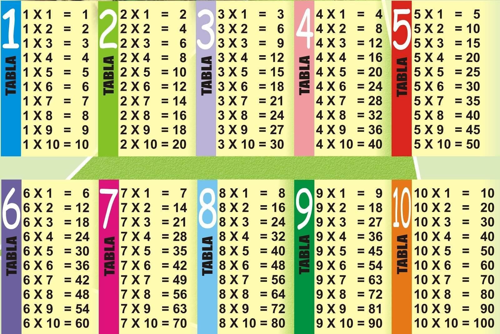 Juegos para Aprender y Practicar las Tablas de Multiplicar Online