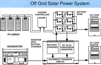 Off Grid Solar Power Systems The Electricity Forum