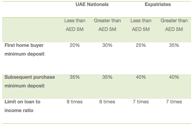 Dubai, United Arab Emirates - govmnt lending rate.png