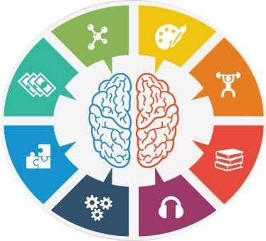 actividades de inteligencias múltiples
