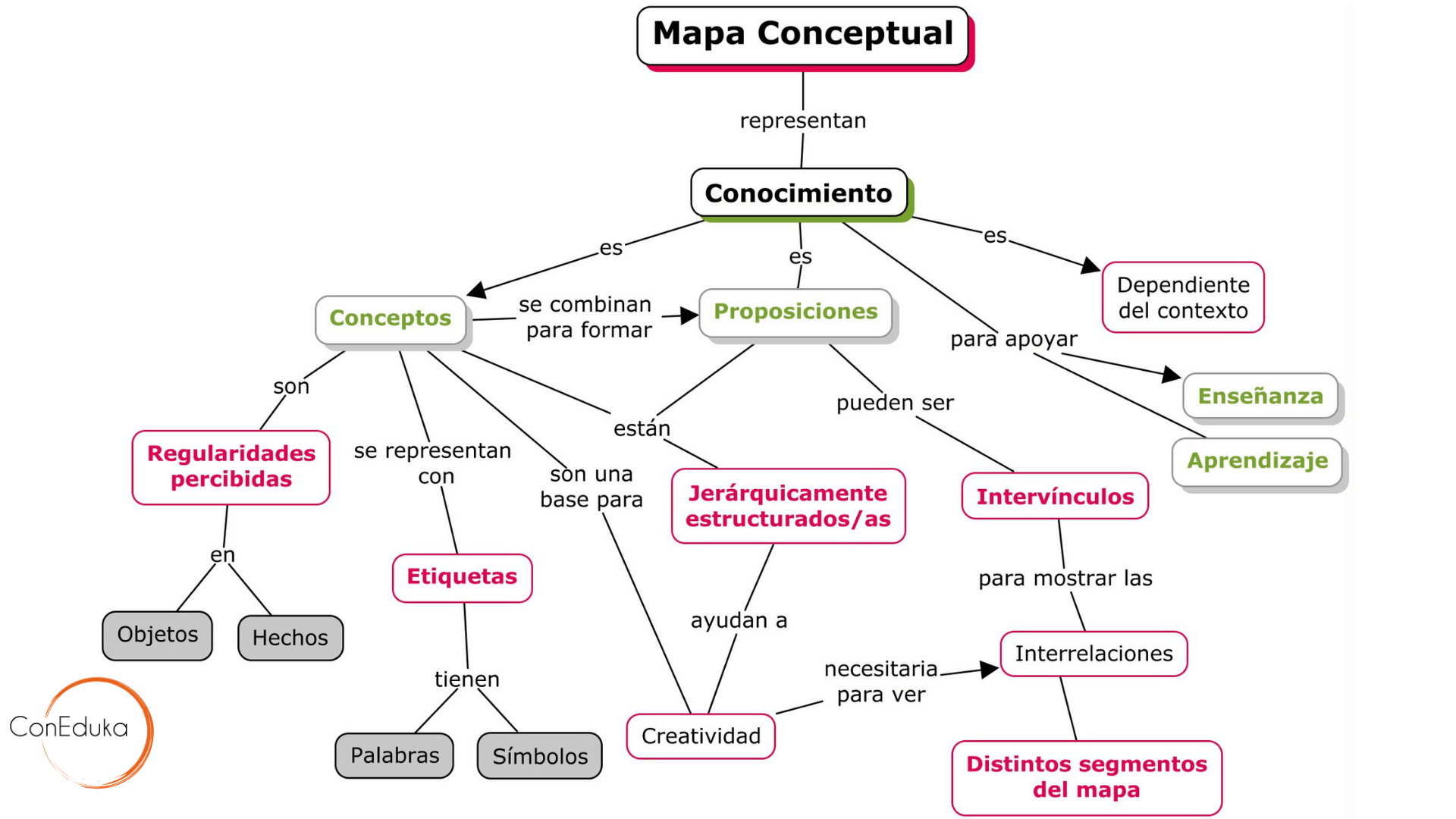 usos de los mapas mentales para niños