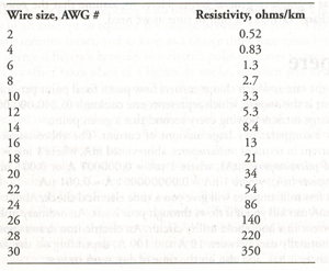 Electrical resistance the electricity forum table 2 1 shows the resistivity values for various common sizes of solid copper wire keyboard keysfo Image collections