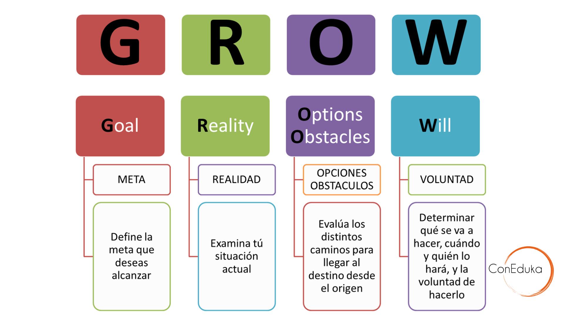 modeo grow en educación