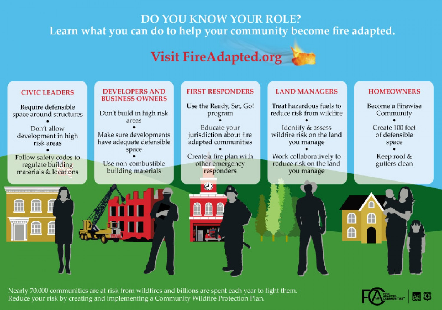 know your role- FAC