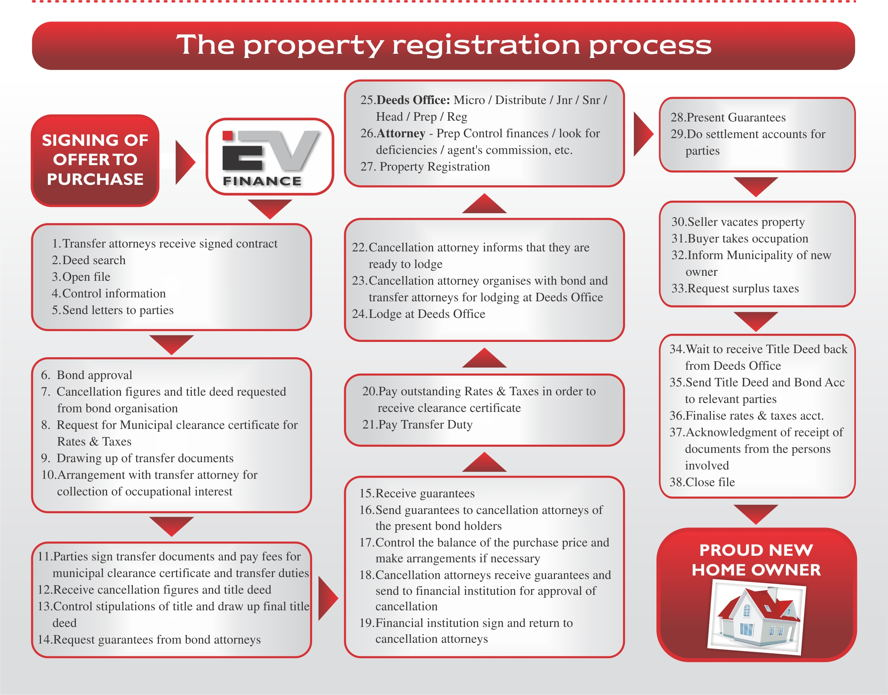 Real estate in 81 - Property Registration Process