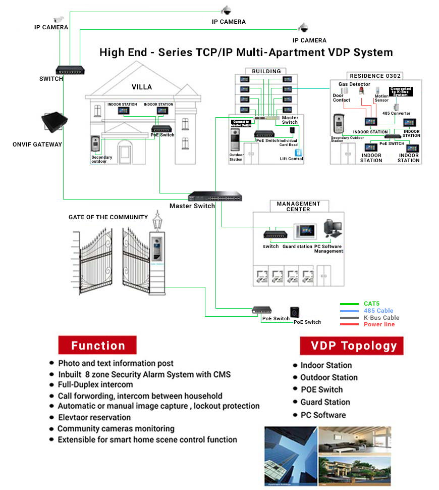 Multi Apartment Video Door Phone Wiring Diagram 47 Smart Home Solutions At