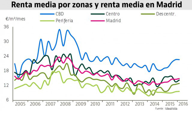 Madrid - renta-media-Madrid-office.jpg