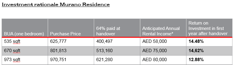 Real estate in Dubai, United Arab Emirates - ROI new.PNG